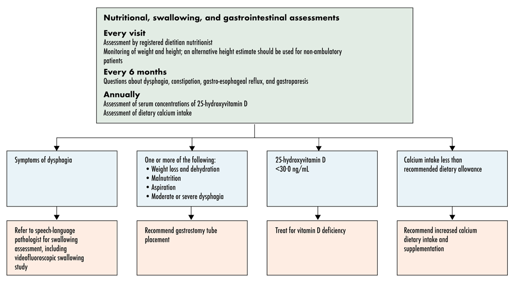 Figure 12. Nutritional, Swallowing, and Gastrointestinal Assessment and Management