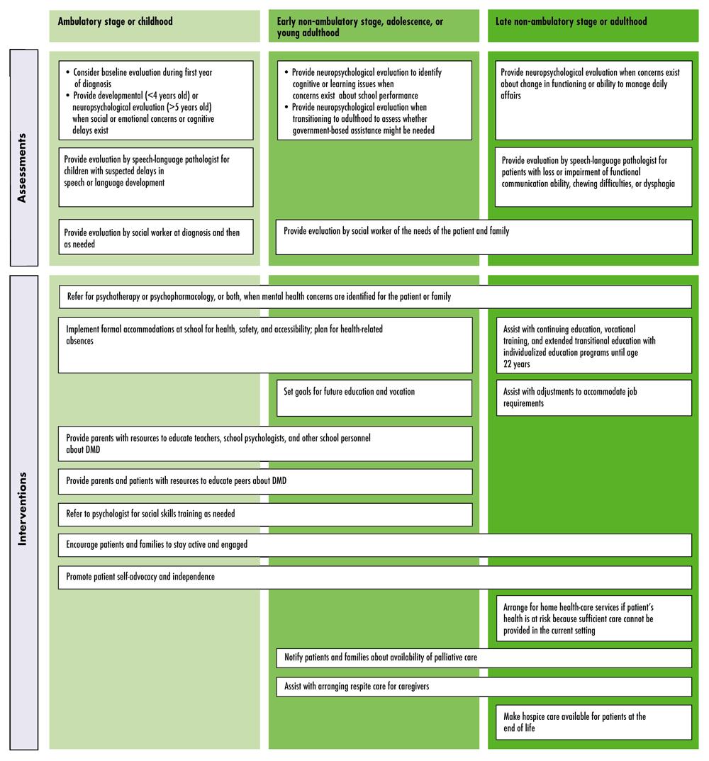 Figure 13 Psychosocial Assessment and Management