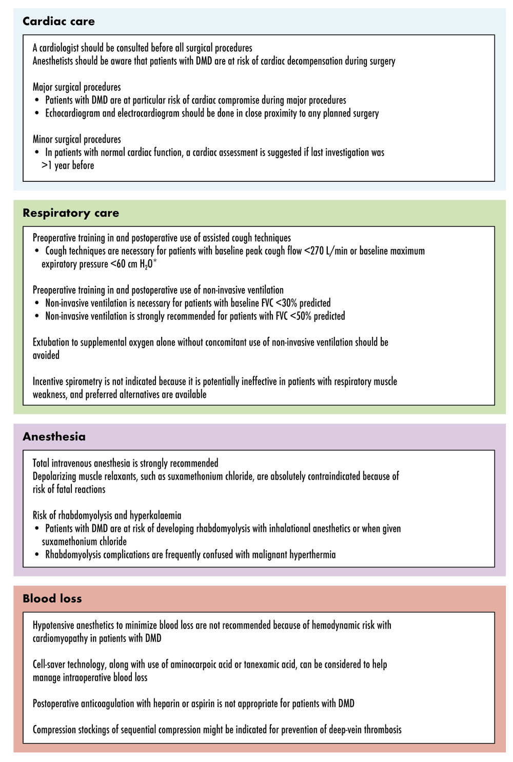 Figure 14 Surgical Considerations in Duchenne